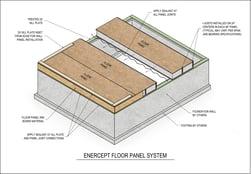 Enercept Floor panel system