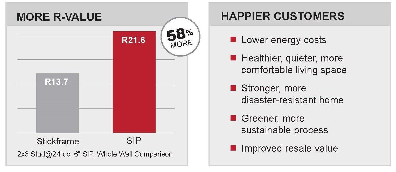 happy customer chart